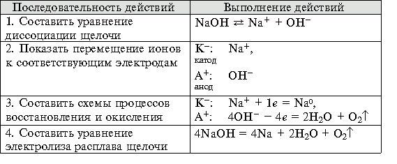 Электролиз расплава NaOH