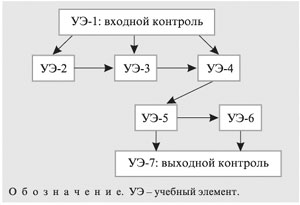 Программа Написания Химических Формул
