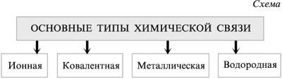 Схема образования ковалентной полярной и неполярной связей