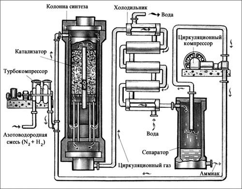 Схема получения аммиака в
