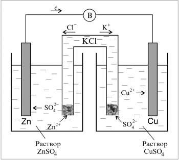 Рис. 8.8. Цинк-медный гальванический элемент с электролитическим мостиком