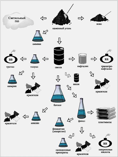 Запасы каменного угля в природе значительно превышают запасы нефти.