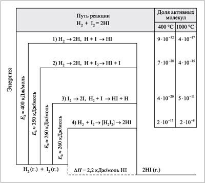 Рис. 1. Схема энергетического профиля реакции водорода с йодом.