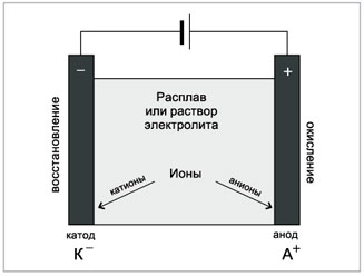 Схема гальванического элемента никель катод фото 826