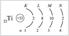 Уроки по теме строение атома - химия, уроки