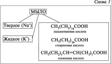 Мыло инструкция схемы