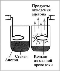Рис. 2. Исчезновение ацетона