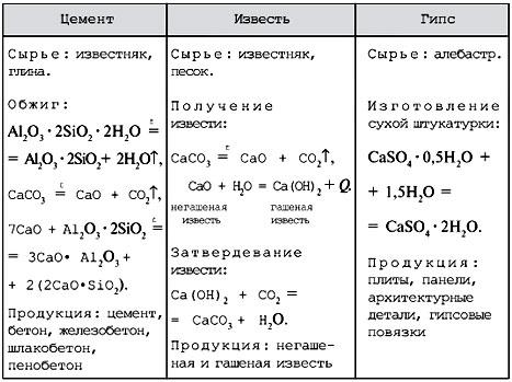 Капецкая Г Деловая игра Компетентность Журнал Химия №  Вяжущие строительные материалы