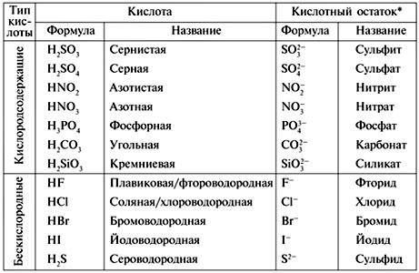 Общая характеристика кислот