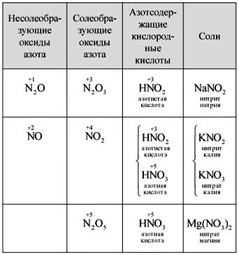 взаимодействие оксида
