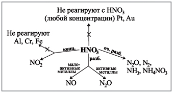 Медь и ортофосфорная кислота реакция монета рубль 1807