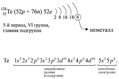 Электронная схема атома химического элемента