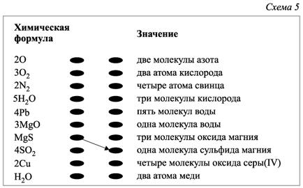 Химия все формулы программы
