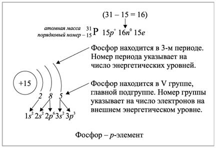 подгрупп на примере железа