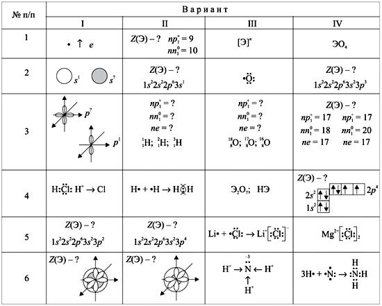Изотопы. Химическая связь»