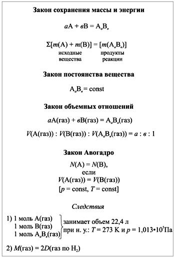 Конспект-схема «