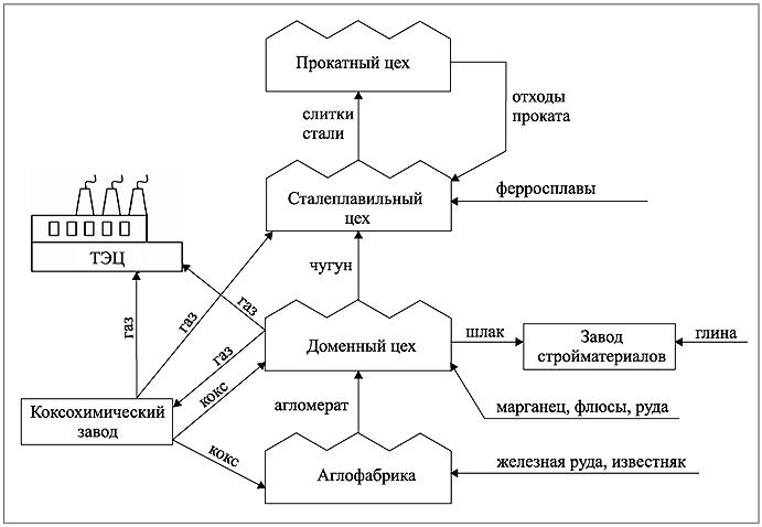 Схема взаимодействия цехов и