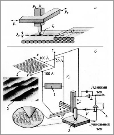 Схема устройства (А) и принцип