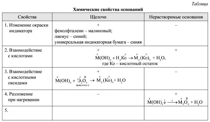 всех химия щелочей таблица