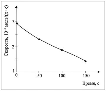 Рис. 3. Зависимость скорости реакции от времени