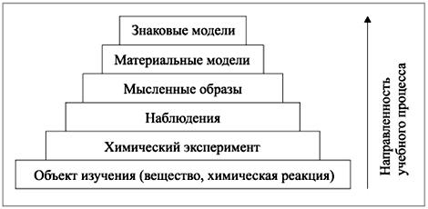 Рис. 4. Направленность учебного процесса