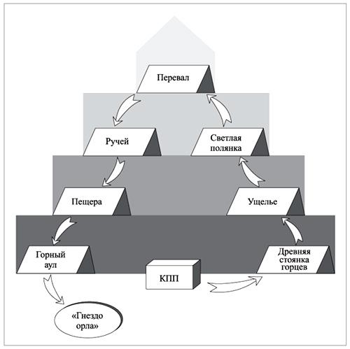 Схема макета горы с «