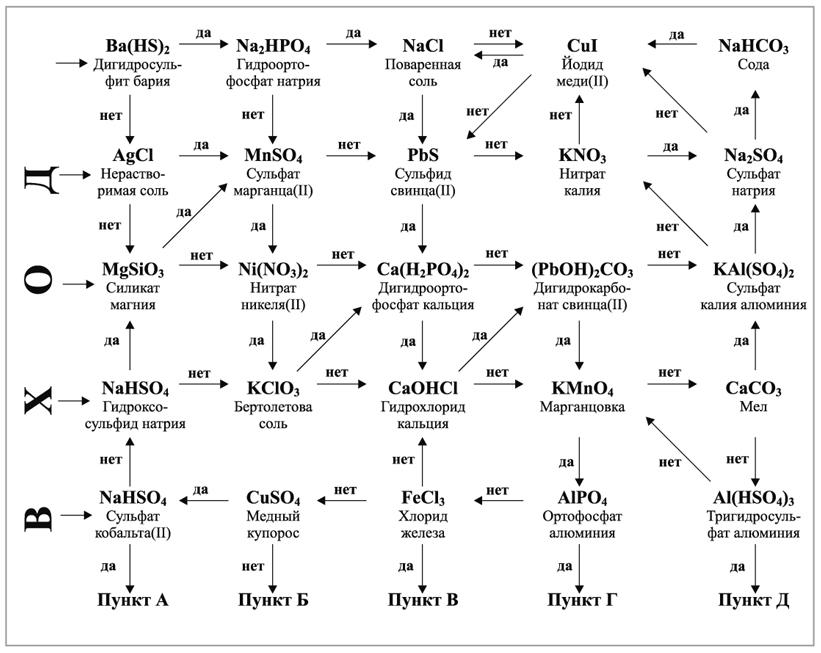 Химия 8 Класс Соли Урок
