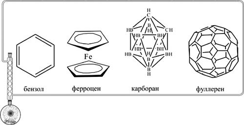 Молекулы, ставшие символами