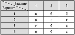 Тест строение атома 8 класс химия
